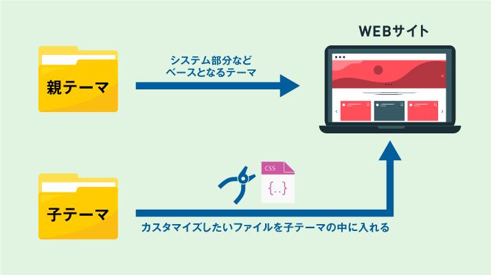 WordPressの子テーマと親テーマの構造